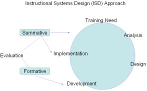ISD Approach